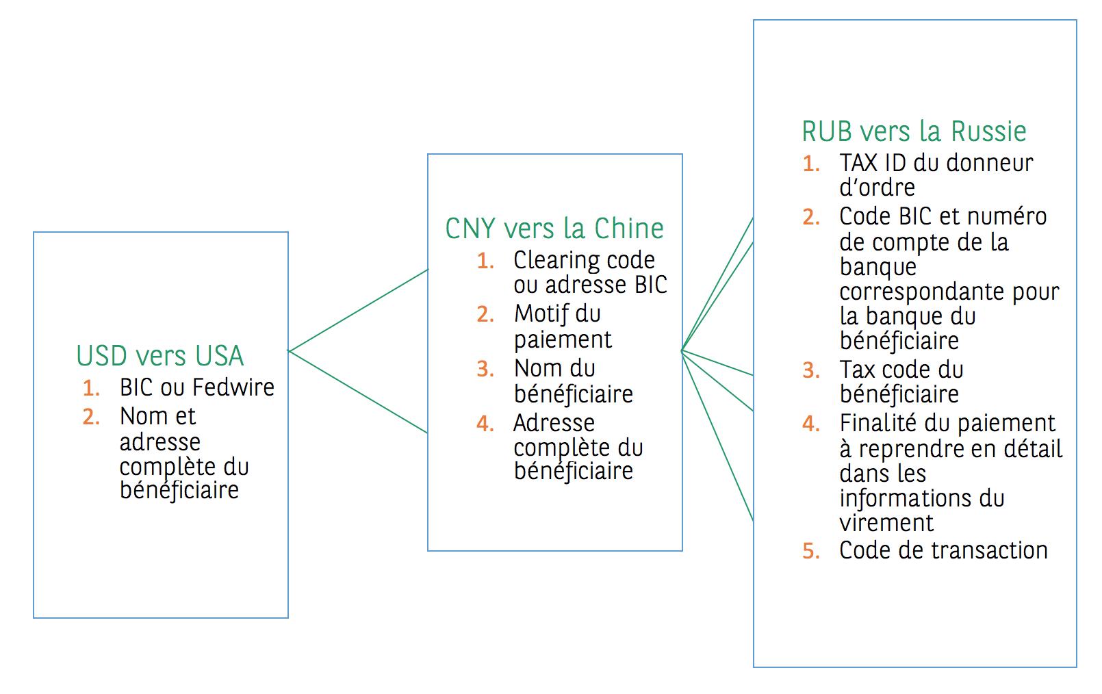 Paiements Internationaux Le Processus Decortique Article Bnp