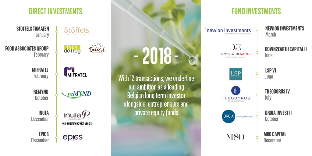 Private equity investments 2018