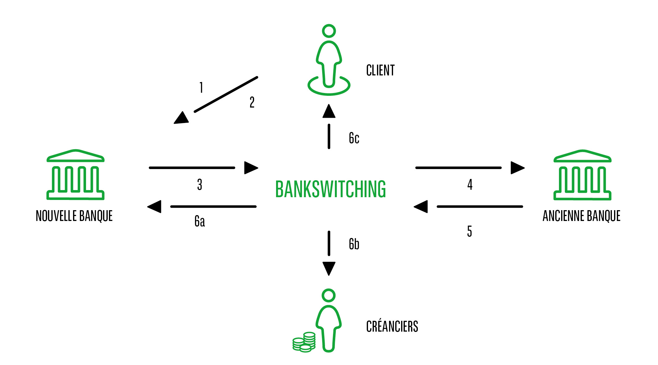 WB_Graph_bankswitching_fr