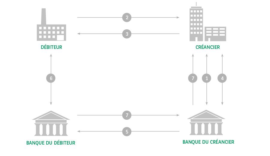 Sepa Direct Debit Solution Bnp Paribas Fortis Entreprises